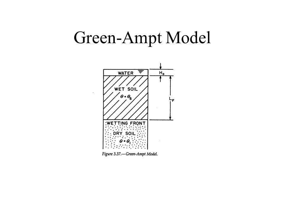 Green-Ampt Model