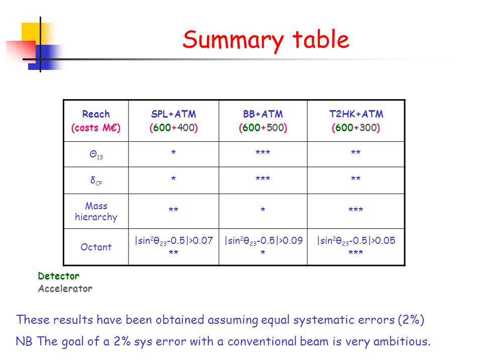 Summary table Reach (costs M€) SPL+ATM (600+400) BB+ATM (600+500) T2HK+ATM (600+300) Θ 13 ****** δ CP ****** Mass hierarchy ****** Octant |sin 2 θ 23