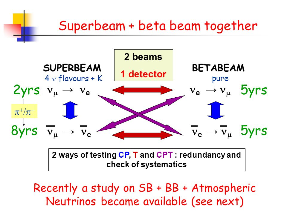 SUPERBEAM BETABEAM  → e e →   Superbeam + beta beam together 2 ways of testing CP, T and CPT : redundancy and check of systematics 2 beams 1 detect
