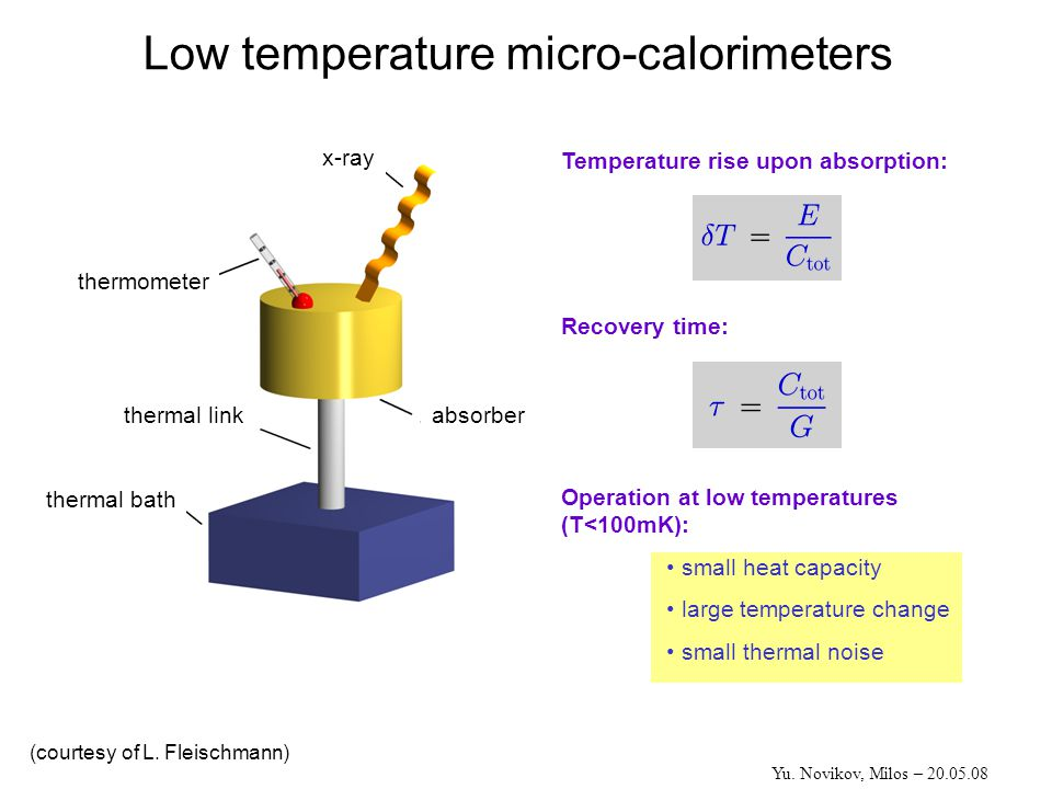 Low temperature micro-calorimeters Operation at low temperatures (T<100mK): small heat capacity large temperature change small thermal noise Temperature rise upon absorption: Recovery time: absorber x-ray thermometer thermal link thermal bath Yu.