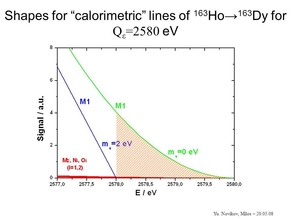 """Shapes for """"calorimetric"""" lines of 163 Ho→ 163 Dy for Q ε =2580 eV Yu. Novikov, Milos – 20.05.08"""