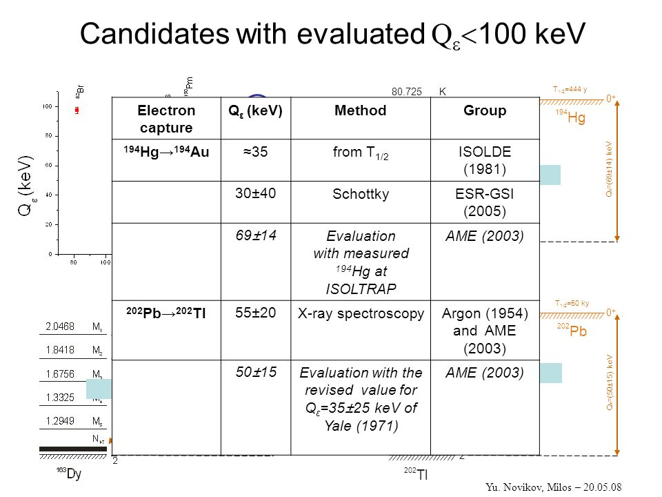 Candidates with evaluated Q   100 keV Q ε =2.6 keV T 1/2 =4.57 ky E ≈0.55 keV Q ε =(69±14) keV T 1/2 =444 y E =(-12±14) keV 194 Hg 0+0+ 194 Au 80.725 K 1-1- Q ε =(50±15) keV T 1/2 =50 ky E ≈(-35±15) keV 202 Pb 0+0+ 202 Tl 15.35 L 1 2-2- Electron capture Q ε (keV)MethodGroup 194 Hg→ 194 Au≈35from T 1/2 ISOLDE (1981) 30±40SchottkyESR-GSI (2005) 69±14Evaluation with measured 194 Hg at ISOLTRAP AME (2003) 202 Pb→ 202 Tl55±20X-ray spectroscopyArgon (1954) and AME (2003) 50±15Evaluation with the revised value for Q ε =35±25 keV of Yale (1971) AME (2003) Yu.