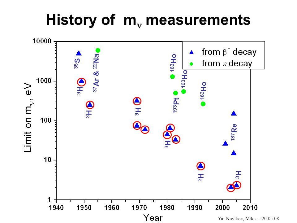 History of m measurements 3H3H 35 S 3H3H 3H3H 37 Ar & 22 Na 3H3H 3H3H 163 Ho 193 Pt 163 Ho 3H3H 187 Re 163 Ho Yu.