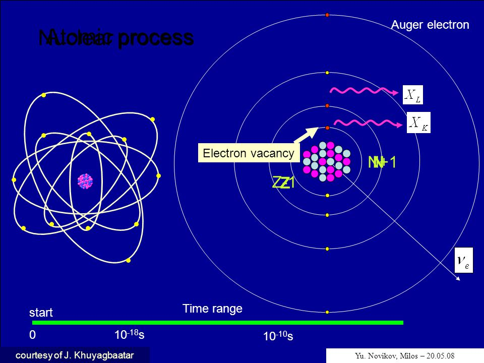 Nuclear process Atomic process Time range start 010 -18 s 10 -10 s Z-1 N+1 Z N Electron vacancy Auger electron Yu. Novikov, Milos – 20.05.08 courtesy