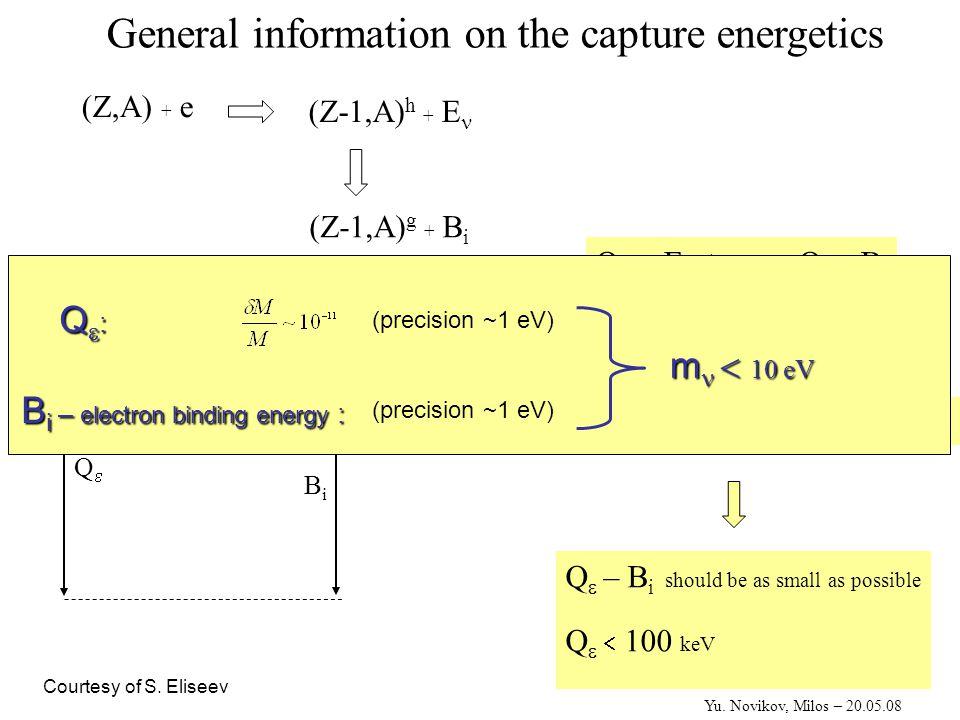 Resonant neutrinoless double-capture (Z,A) (Z-1,A) (Z-2,A) Г εε Q εε B i (2) B j (1) Yu.
