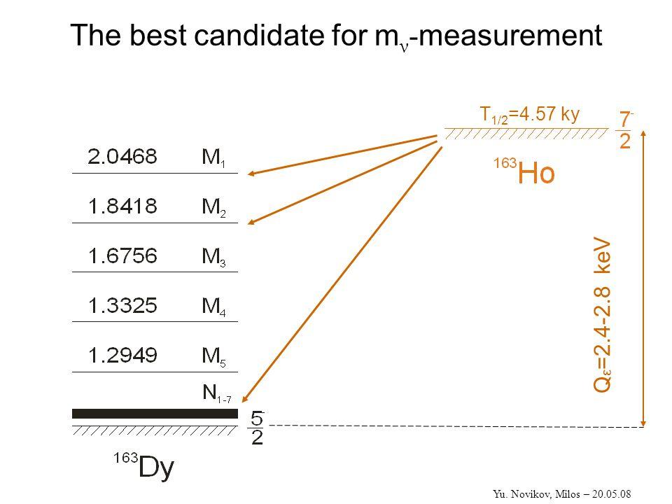 Shapes for calorimetric lines of 163 Ho→ 163 Dy for Q ε =2580 eV Yu. Novikov, Milos – 20.05.08