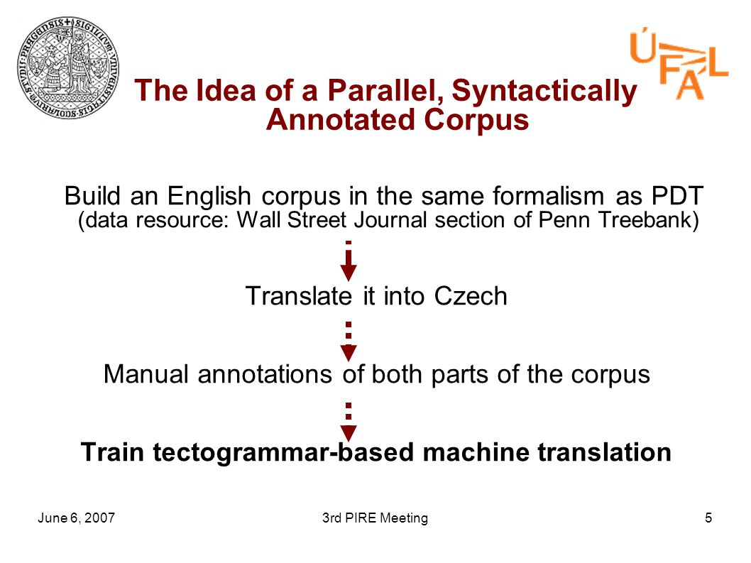 June 6, 20073rd PIRE Meeting5 The Idea of a Parallel, Syntactically Annotated Corpus Build an English corpus in the same formalism as PDT (data resource: Wall Street Journal section of Penn Treebank) Translate it into Czech Manual annotations of both parts of the corpus Train tectogrammar-based machine translation