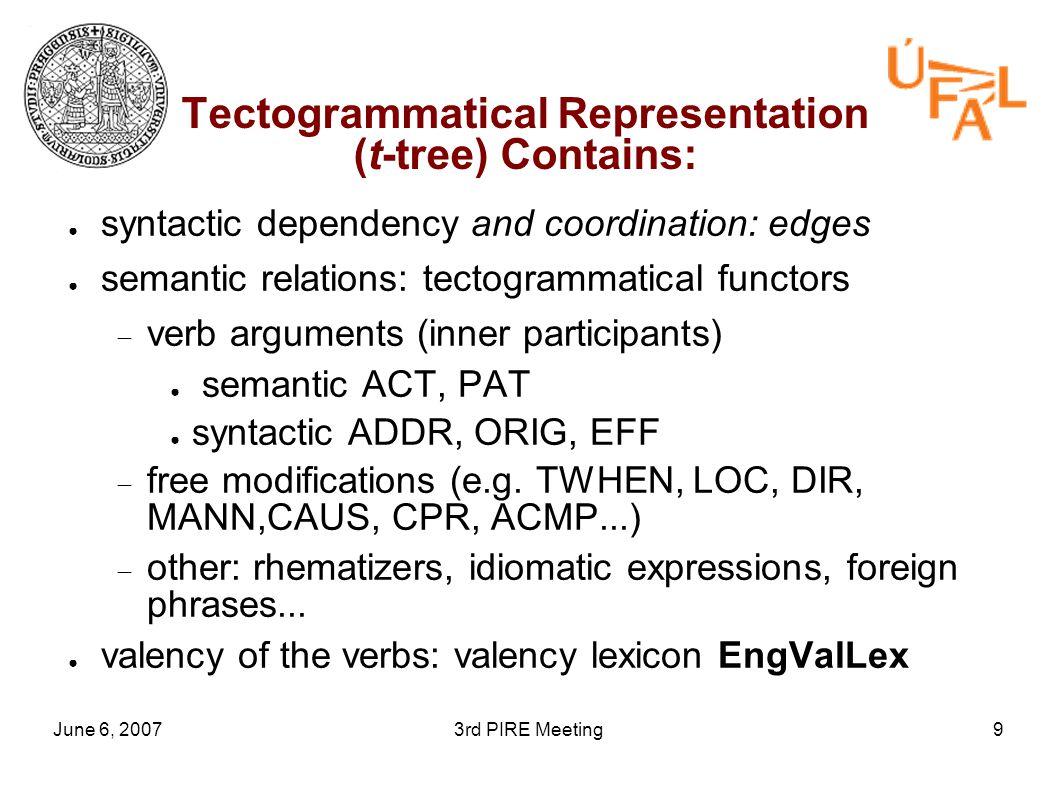 June 6, 20073rd PIRE Meeting9 Tectogrammatical Representation (t-tree) Contains: ● syntactic dependency and coordination: edges ● semantic relations: tectogrammatical functors  verb arguments (inner participants) ● semantic ACT, PAT ● syntactic ADDR, ORIG, EFF  free modifications (e.g.