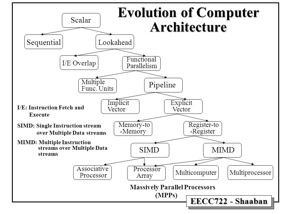 EECC722 - Shaaban Evolution of Computer Architecture Scalar Sequential Lookahead I/E Overlap Functional Parallelism Multiple Func. Units Pipeline Impl