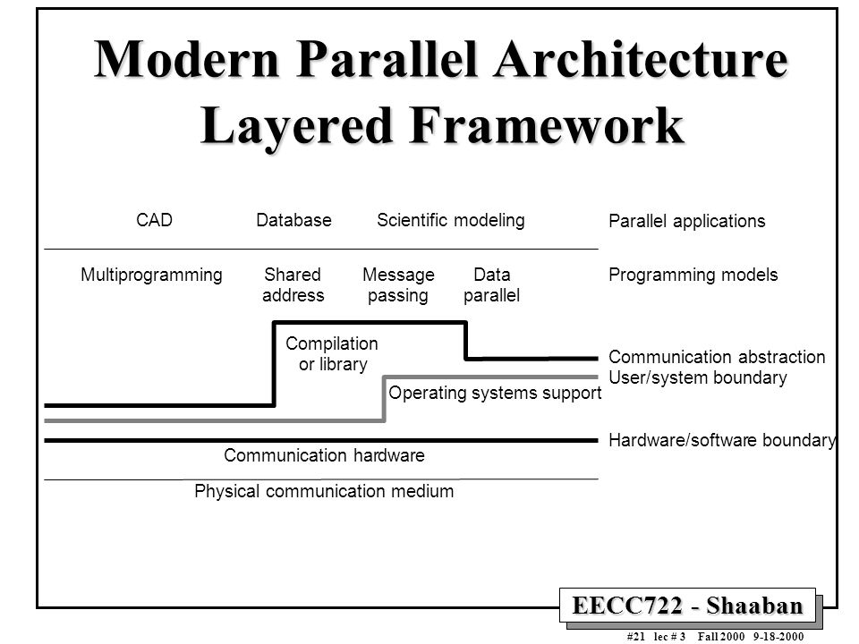 EECC722 - Shaaban #21 lec # 3 Fall 2000 9-18-2000 Modern Parallel Architecture Layered Framework CAD MultiprogrammingShared address Message passing Da