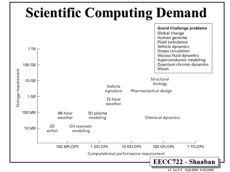 EECC722 - Shaaban #4 lec # 3 Fall 2000 9-18-2000 Scientific Computing Demand