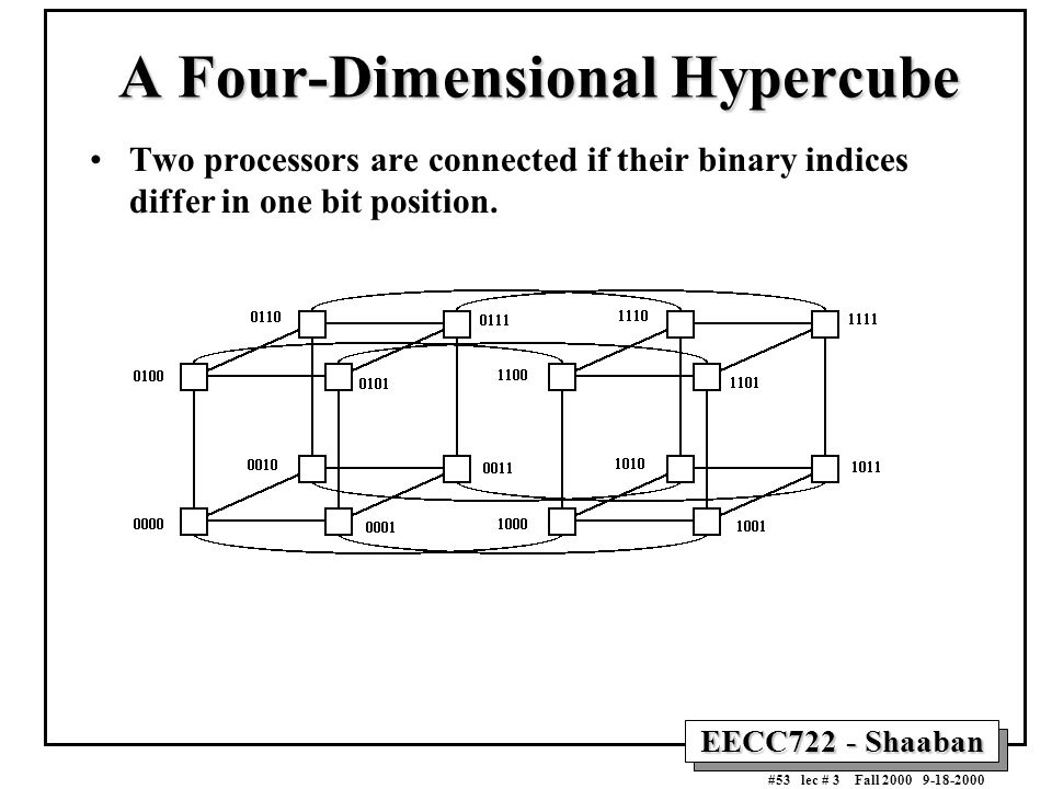 EECC722 - Shaaban #53 lec # 3 Fall 2000 9-18-2000 A Four-Dimensional Hypercube Two processors are connected if their binary indices differ in one bit