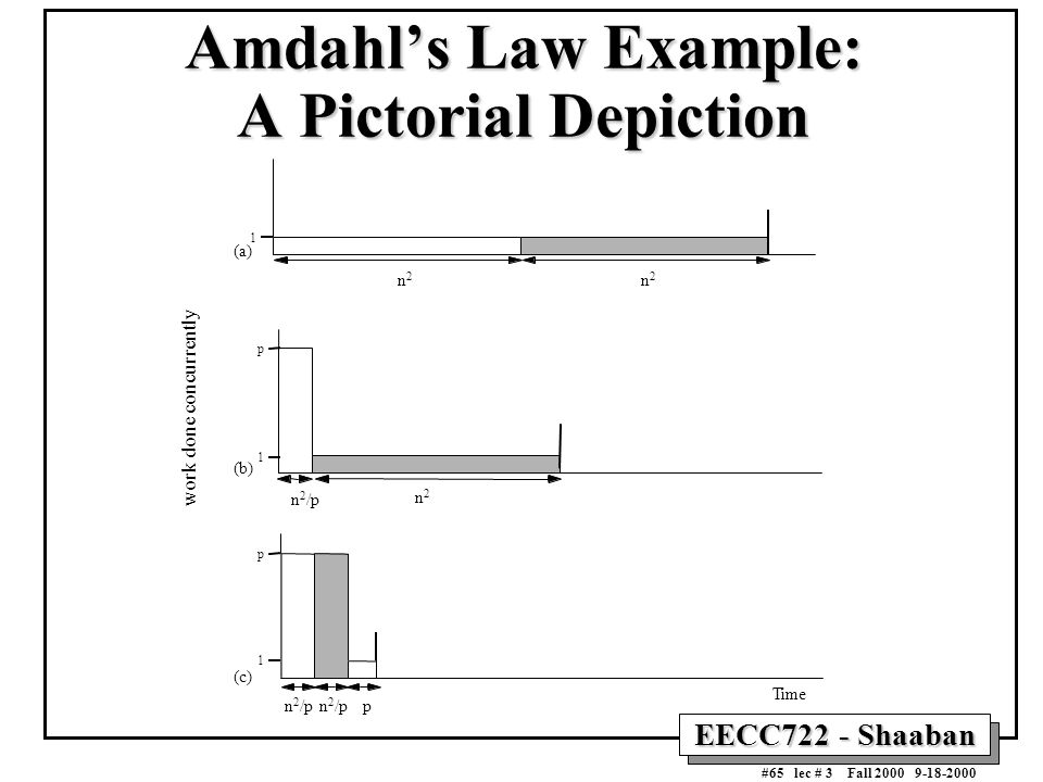 EECC722 - Shaaban #65 lec # 3 Fall 2000 9-18-2000 Amdahl's Law Example: A Pictorial Depiction 1 p 1 p 1 n 2 /p n2n2 p work done concurrently n2n2 n2n2