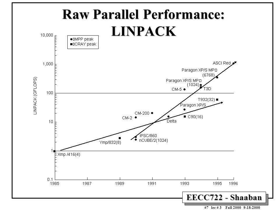 EECC722 - Shaaban #7 lec # 3 Fall 2000 9-18-2000 Raw Parallel Performance: LINPACK