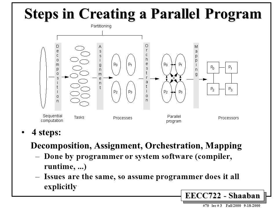 EECC722 - Shaaban #70 lec # 3 Fall 2000 9-18-2000 Steps in Creating a Parallel Program 4 steps: Decomposition, Assignment, Orchestration, Mapping –Don