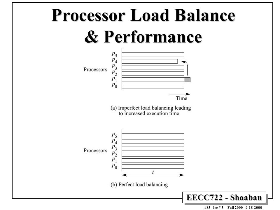 EECC722 - Shaaban #83 lec # 3 Fall 2000 9-18-2000 Processor Load Balance & Performance