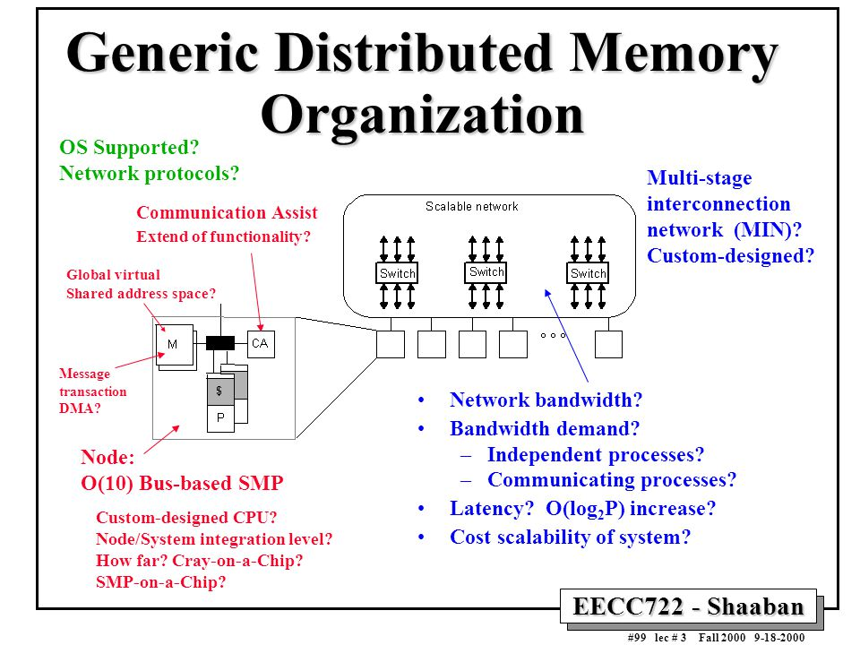 EECC722 - Shaaban #99 lec # 3 Fall 2000 9-18-2000 Generic Distributed Memory Organization Network bandwidth? Bandwidth demand? –Independent processes?