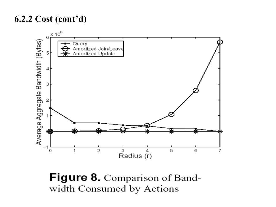 6.2.2 Cost (cont'd)