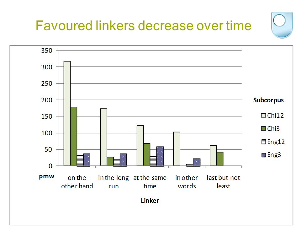 Favoured linkers decrease over time FLaRN 2010 Maria Leedham