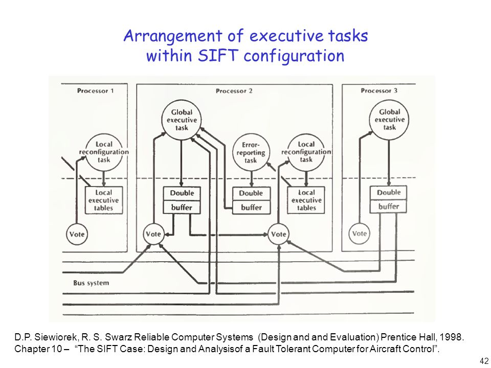 42 Arrangement of executive tasks within SIFT configuration D.P. Siewiorek, R. S. Swarz Reliable Computer Systems (Design and and Evaluation) Prentice