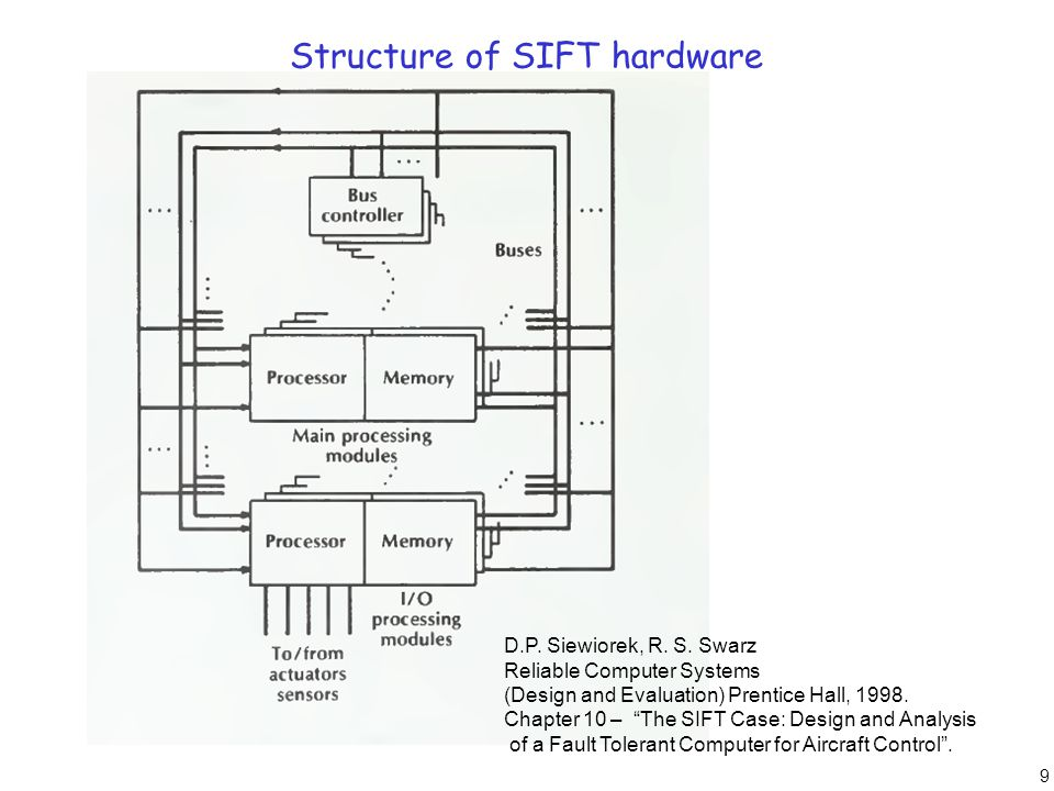 10 System overview The SIFT system executes a set of tasks, each of which consists of a sequence of iterations.The input data to each iteration of a task are the output data produced by the previous iteration of some collection of tasks (which may include the task itself).