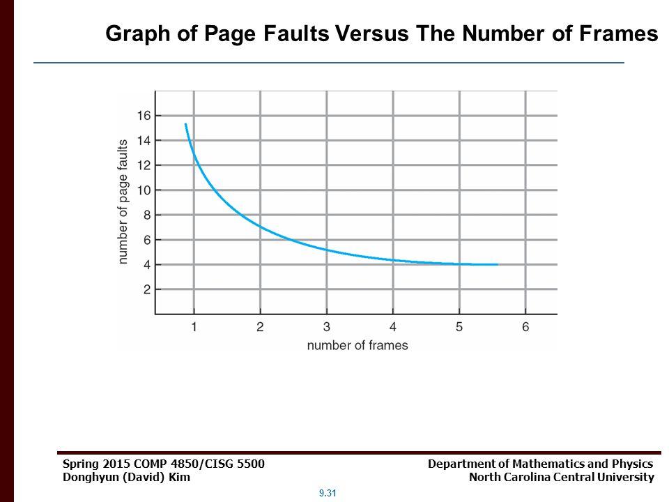 9.31 Spring 2015 COMP 4850/CISG 5500 Department of Mathematics and Physics Donghyun (David) Kim North Carolina Central University Graph of Page Faults