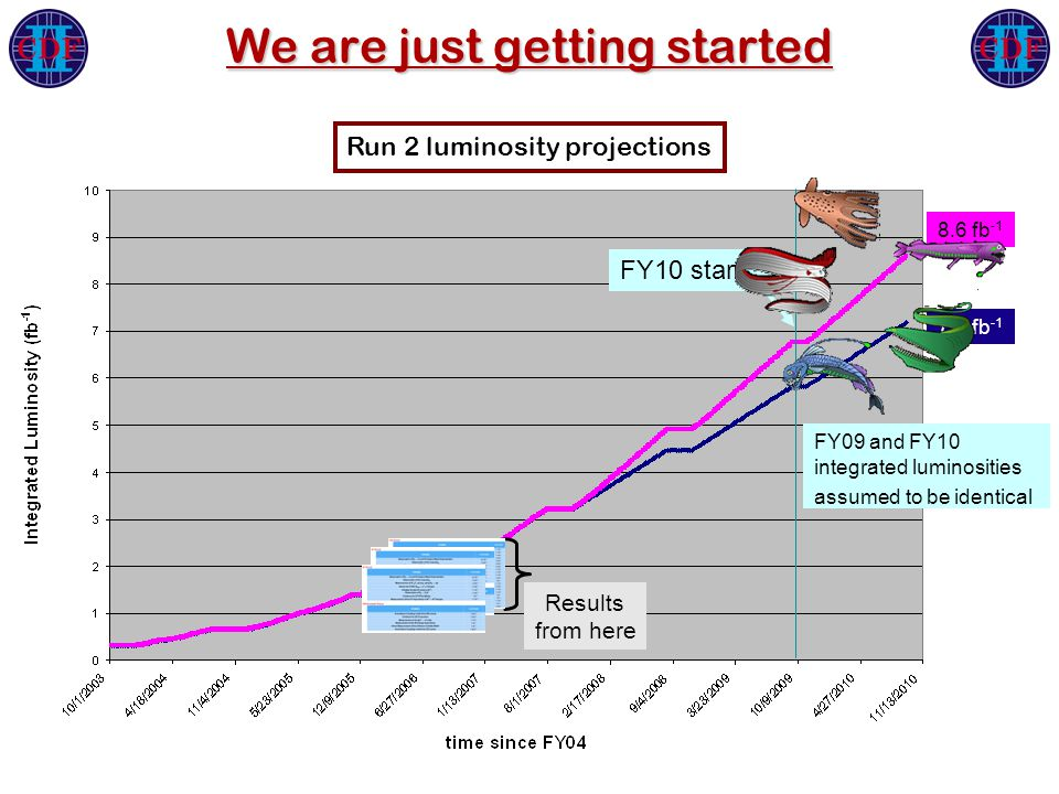 We are just getting started Results from here FY09 and FY10 integrated luminosities assumed to be identical FY10 start 8.6 fb -1 7.2 fb -1 Run 2 luminosity projections