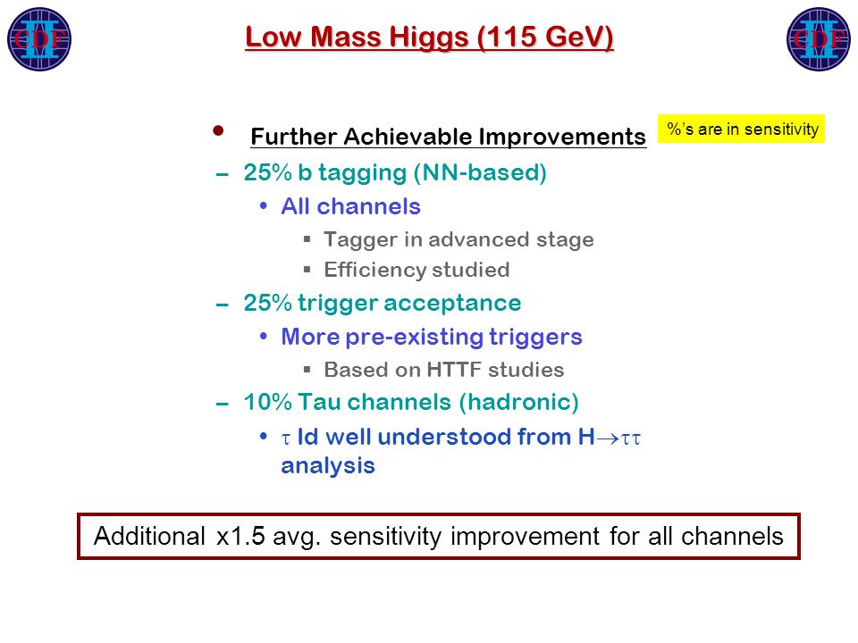 Low Mass Higgs (115 GeV) Further Achievable Improvements –25% b tagging (NN-based) All channels  Tagger in advanced stage  Efficiency studied –25% trigger acceptance More pre-existing triggers  Based on HTTF studies –10% Tau channels (hadronic)  Id well understood from H  analysis Additional x1.5 avg.