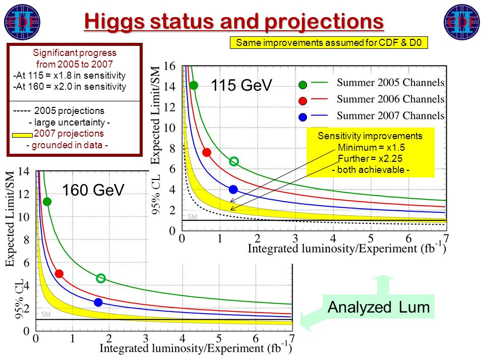 Higgs status and projections 160 GeV 115 GeV Significant progress from 2005 to 2007 -At 115 = x1.8 in sensitivity -At 160 = x2.0 in sensitivity ----- 2005 projections - large uncertainty - 2007 projections - grounded in data - 95% CL Sensitivity improvements Minimum = x1.5 Further = x2.25 - both achievable - Same improvements assumed for CDF & D0 Analyzed Lum