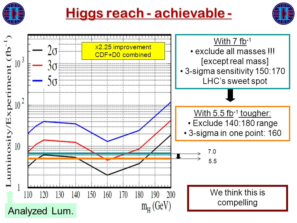 Higgs reach - achievable - With 7 fb -1 exclude all masses !!.