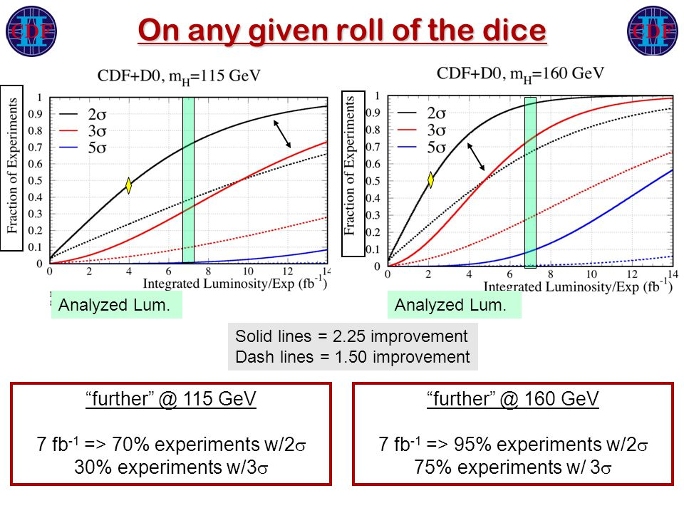 On any given roll of the dice further @ 115 GeV 7 fb -1 => 70% experiments w/2  30% experiments w/3  further @ 160 GeV 7 fb -1 => 95% experiments w/2  75% experiments w/ 3  Solid lines = 2.25 improvement Dash lines = 1.50 improvement Analyzed Lum.