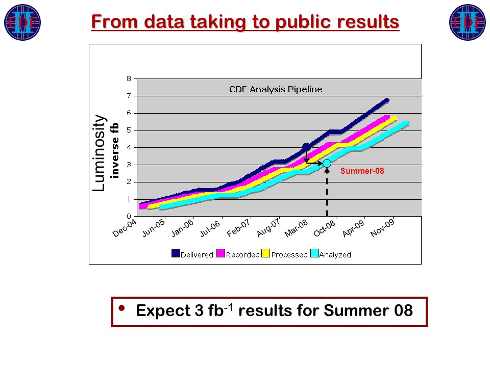 Dec-04 Jun-05Jan-06 Jul-06 Feb-07 Aug-07 Mar-08 Oct-08Apr-09 Nov-09 From data taking to public results Expect 3 fb -1 results for Summer 08 Luminosity Summer-08