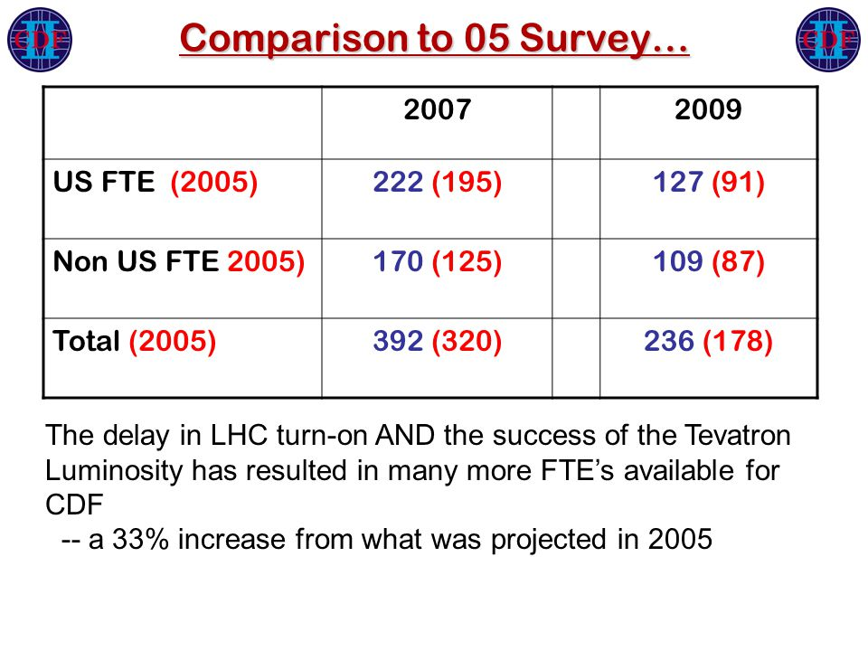 Comparison to 05 Survey… 20072009 US FTE (2005)222 (195)127 (91) Non US FTE 2005)170 (125)109 (87) Total (2005)392 (320)236 (178) The delay in LHC turn-on AND the success of the Tevatron Luminosity has resulted in many more FTE's available for CDF -- a 33% increase from what was projected in 2005
