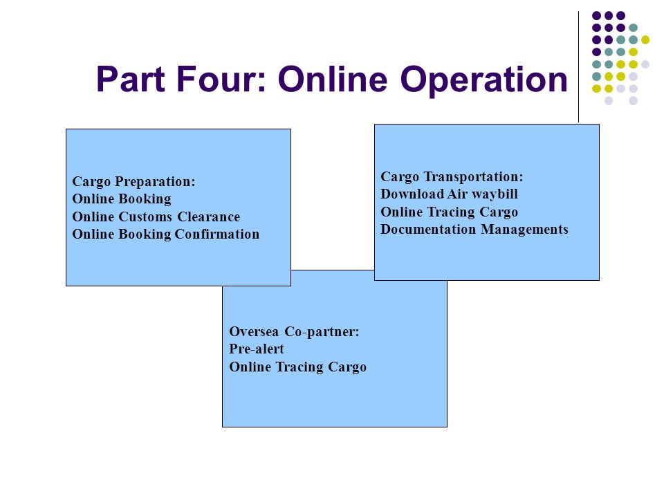Part Four: Online Operation Oversea Co-partner: Pre-alert Online Tracing Cargo Cargo Preparation: Online Booking Online Customs Clearance Online Booking Confirmation Cargo Transportation: Download Air waybill Online Tracing Cargo Documentation Managements