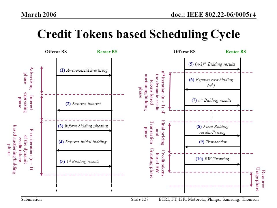 doc.: IEEE 802.22-06/0005r4 Submission March 2006 ETRI, FT, I2R, Motorola, Philips, Samsung, ThomsonSlide 127 Credit Tokens based Scheduling Cycle Resource Usage phase (10) BW Granting (9) Transaction (8) Final Bidding results/Pricing (5) (n-1) th Bidding results (6) Express new bidding (n th ) (7) n th Bidding results Offeror BSRenter BS n th iteration (n > 1) of the dynamic credit tokens based auctioning/bidding phase Final pricing and Transaction phase Credit tokens based BW Granting phase First iteration (n = 1) of the dynamic credit tokens based auctioning/bidding phase Interest expressing phase (1) Awareness/Advertising (3) Inform bidding phasing (2) Express interest (5) 1 st Bidding results (4) Express initial bidding Offeror BSRenter BS Advertising phase