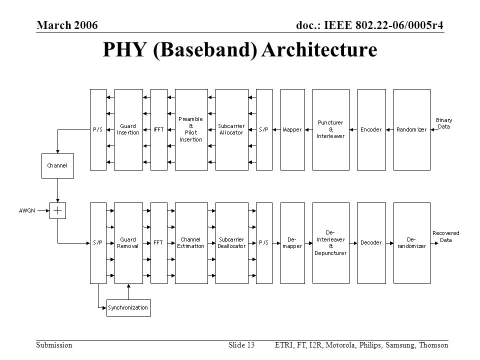doc.: IEEE 802.22-06/0005r4 Submission March 2006 ETRI, FT, I2R, Motorola, Philips, Samsung, ThomsonSlide 13 PHY (Baseband) Architecture