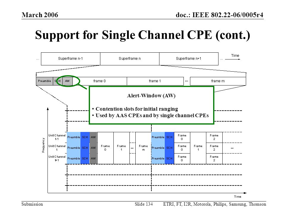 doc.: IEEE 802.22-06/0005r4 Submission March 2006 ETRI, FT, I2R, Motorola, Philips, Samsung, ThomsonSlide 134 Support for Single Channel CPE (cont.) Alert-Window (AW) Contention slots for initial ranging Used by AAS CPEs and by single channel CPEs