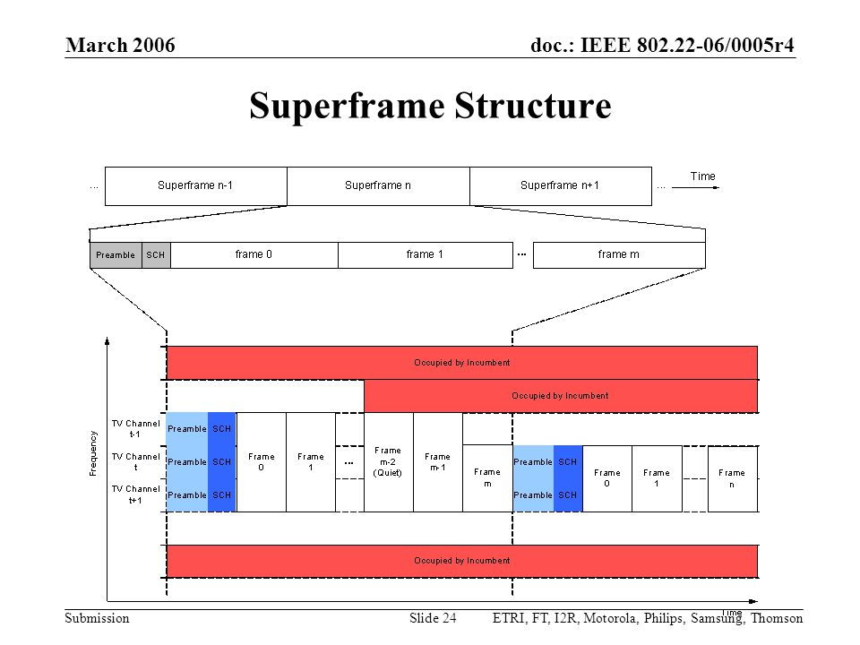 doc.: IEEE 802.22-06/0005r4 Submission March 2006 ETRI, FT, I2R, Motorola, Philips, Samsung, ThomsonSlide 24 Superframe Structure