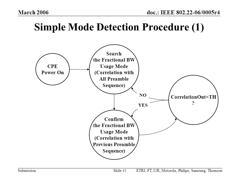 doc.: IEEE 802.22-06/0005r4 Submission March 2006 ETRI, FT, I2R, Motorola, Philips, Samsung, ThomsonSlide 41 Simple Mode Detection Procedure (1) CPE Power On Search the Fractional BW Usage Mode (Correlation with All Preamble Sequence) Confirm the Fractional BW Usage Mode (Correlation with Previous Preamble Sequence) CorrelationOut>TH .