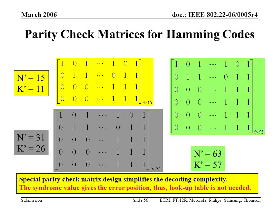 doc.: IEEE 802.22-06/0005r4 Submission March 2006 ETRI, FT, I2R, Motorola, Philips, Samsung, ThomsonSlide 56 Parity Check Matrices for Hamming Codes N' = 15 K' = 11 N' = 31 K' = 26 N' = 63 K' = 57 Special parity check matrix design simplifies the decoding complexity.