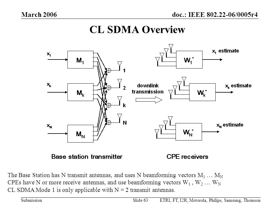 doc.: IEEE 802.22-06/0005r4 Submission March 2006 ETRI, FT, I2R, Motorola, Philips, Samsung, ThomsonSlide 63 CL SDMA Overview The Base Station has N transmit antennas, and uses N beamforming vectors M 1 … M N CPEs have N or more receive antennas, and use beamforming vectors W 1, W 2 … W N CL SDMA Mode 1 is only applicable with N = 2 transmit antennas.