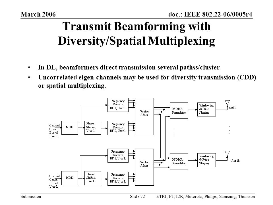 doc.: IEEE 802.22-06/0005r4 Submission March 2006 ETRI, FT, I2R, Motorola, Philips, Samsung, ThomsonSlide 72 Transmit Beamforming with Diversity/Spatial Multiplexing In DL, beamformers direct transmission several pathss/cluster Uncorrelated eigen-channels may be used for diversity transmission (CDD) or spatial multiplexing.