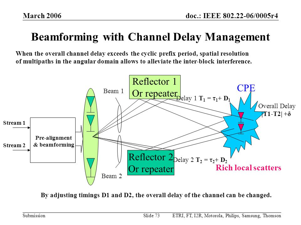 doc.: IEEE 802.22-06/0005r4 Submission March 2006 ETRI, FT, I2R, Motorola, Philips, Samsung, ThomsonSlide 73 Beamforming with Channel Delay Management By adjusting timings D1 and D2, the overall delay of the channel can be changed.