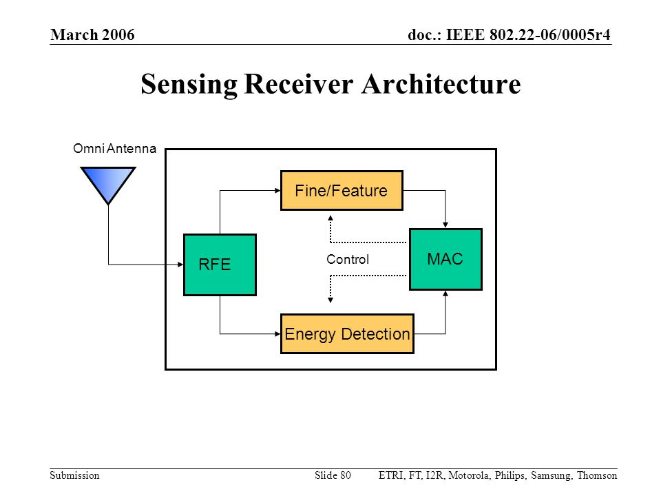 doc.: IEEE 802.22-06/0005r4 Submission March 2006 ETRI, FT, I2R, Motorola, Philips, Samsung, ThomsonSlide 80 Sensing Receiver Architecture MAC Fine/Feature RFE Energy Detection Omni Antenna Control