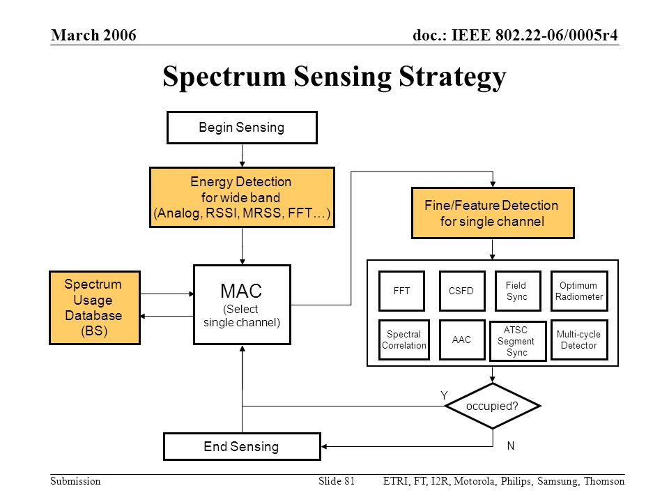doc.: IEEE 802.22-06/0005r4 Submission March 2006 ETRI, FT, I2R, Motorola, Philips, Samsung, ThomsonSlide 81 Spectrum Sensing Strategy Energy Detection for wide band (Analog, RSSI, MRSS, FFT…) Begin Sensing Fine/Feature Detection for single channel End Sensing occupied.