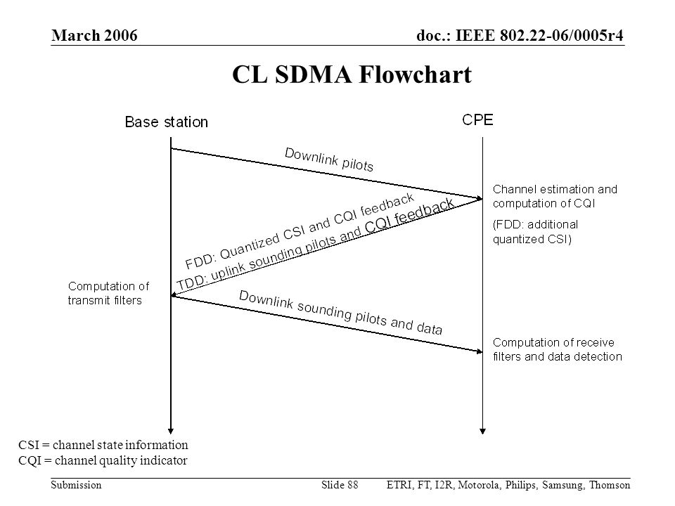 doc.: IEEE 802.22-06/0005r4 Submission March 2006 ETRI, FT, I2R, Motorola, Philips, Samsung, ThomsonSlide 88 CL SDMA Flowchart CSI = channel state information CQI = channel quality indicator