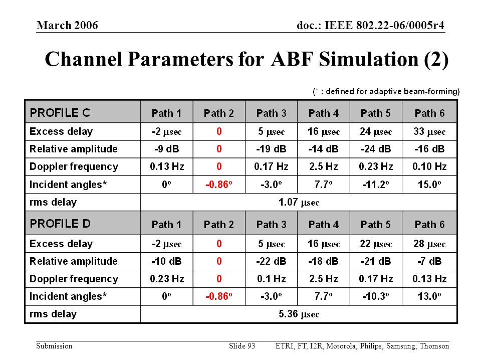 doc.: IEEE 802.22-06/0005r4 Submission March 2006 ETRI, FT, I2R, Motorola, Philips, Samsung, ThomsonSlide 93 Channel Parameters for ABF Simulation (2)
