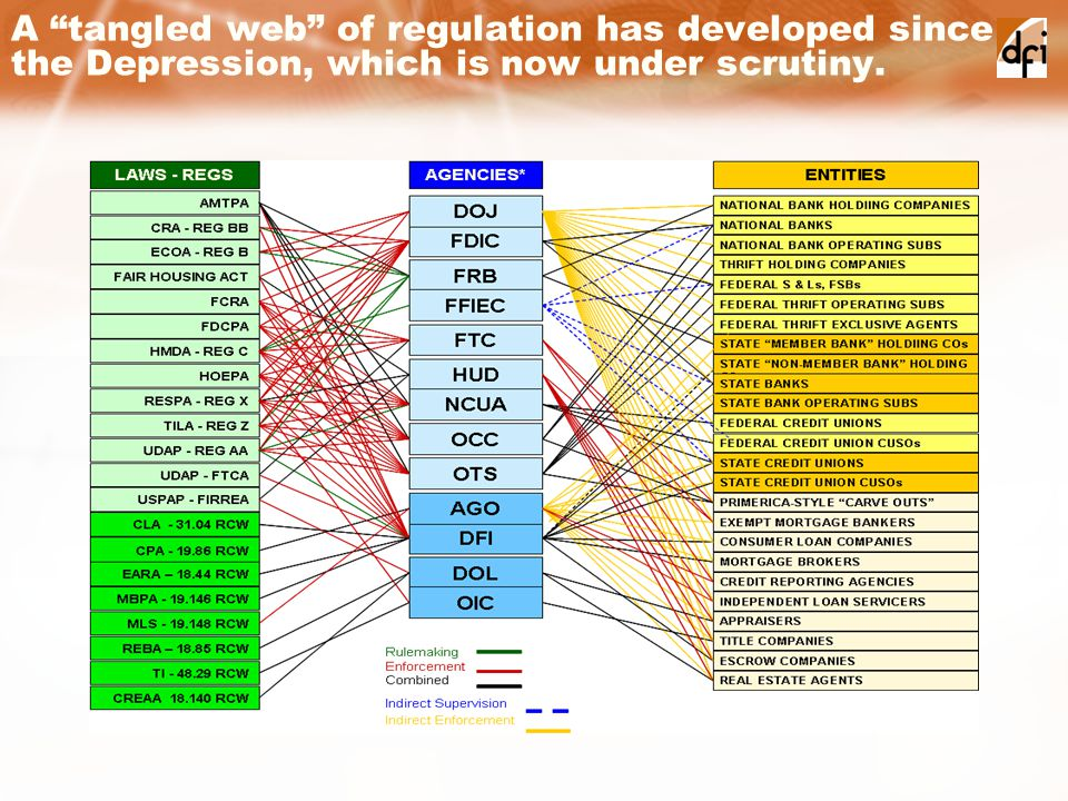 A tangled web of regulation has developed since the Depression, which is now under scrutiny.