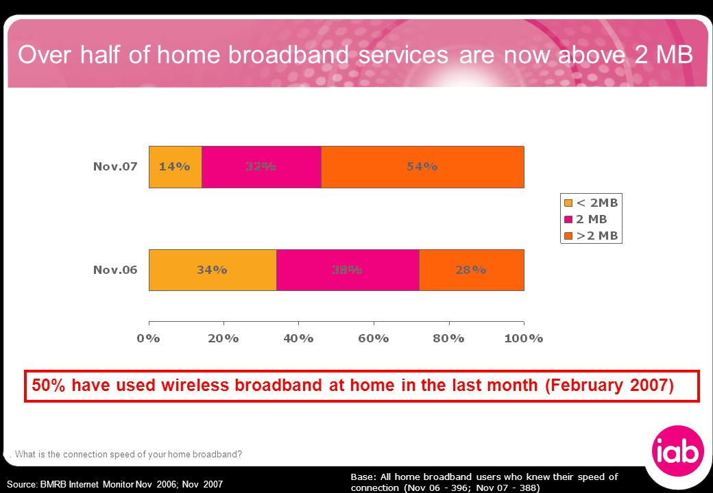 Over half of home broadband services are now above 2 MB Base: All home broadband users who knew their speed of connection (Nov 06 - 396; Nov 07 - 388) Source: BMRB Internet Monitor Nov 2006; Nov 2007 50% have used wireless broadband at home in the last month (February 2007) Q.