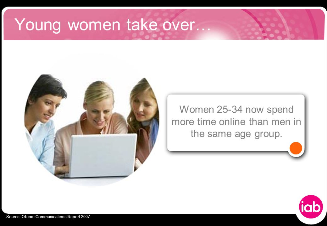 Young women take over… Women 25-34 now spend more time online than men in the same age group.